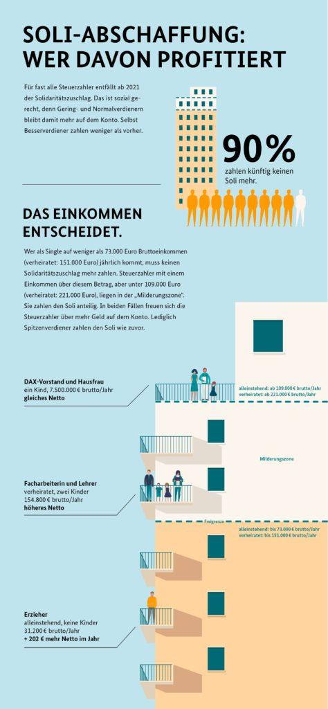 soli-abschaffung-infografik
