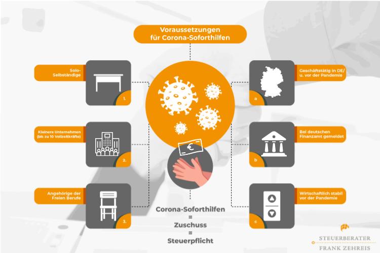 zehreis-infografik-coronahilfen-steuern